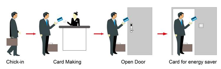 sử dụng khóa cửa khách sạn
